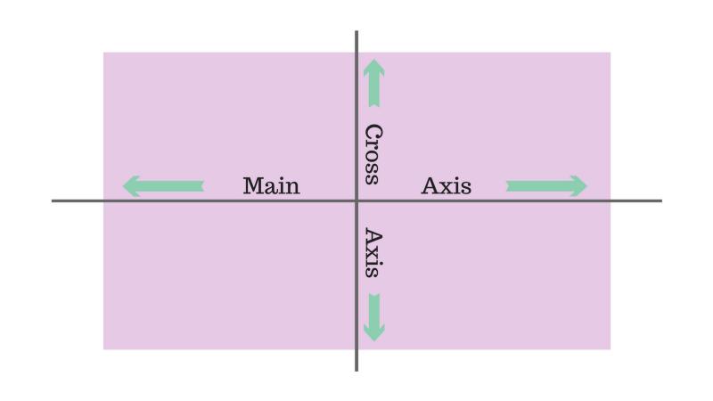 Cách vận hành của Flexbox