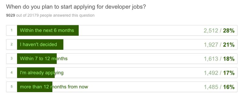Các coder là ai và họ học code như thế nào?