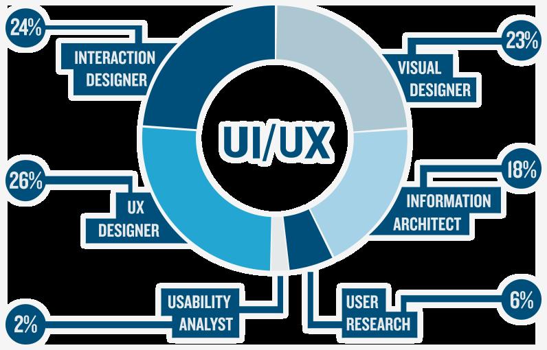 Làm sao để trở thành UX/UI designer