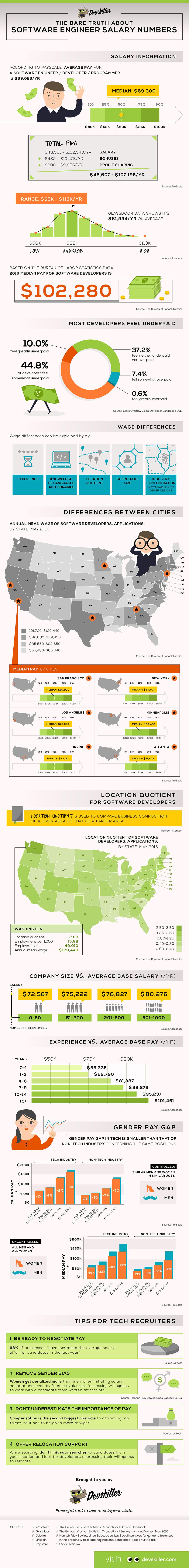 INFOGRAPHIC]: Những con số hấp dẫn về lương của Software Engineer