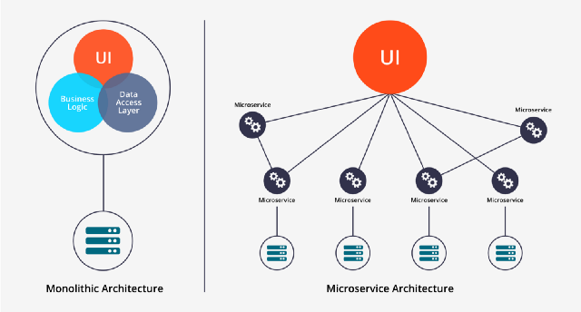 Microservice VS Monolithic