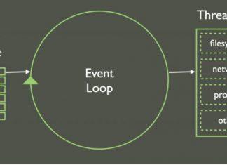 Hiểu về JavaScript bất đồng bộ - Event Loop