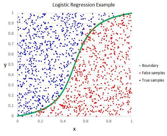 Top 10 thuật toán machine learning dành cho newbie