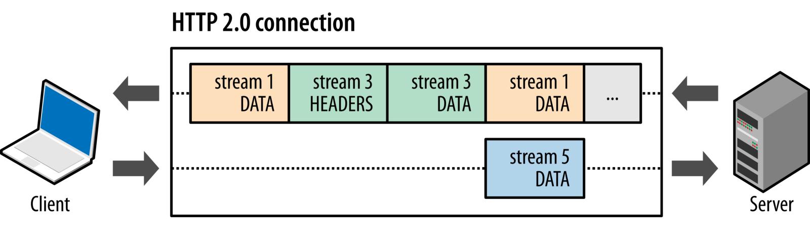 Full stack developer là gì? Bí kiếp để trở thành 1 fullstack developer