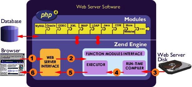 Kết nối với PHP Extension