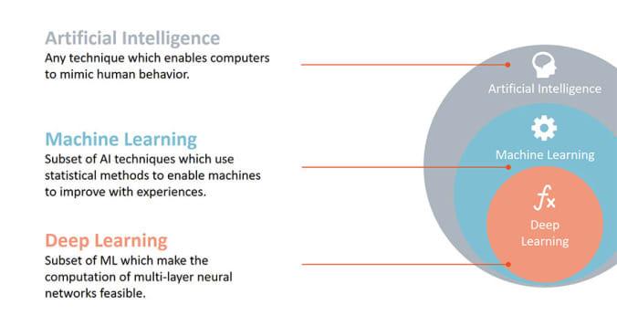 công cụ và kỹ thuật trong big data