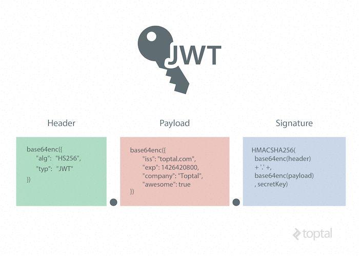 JSON Web Token - Từ cơ bản đến chi tiết