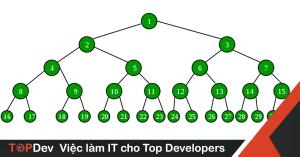 Binary Tree trong Java là gì? Cơ bản về Binary Tree trong Java