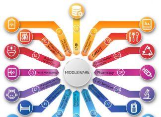 middleware là gì
