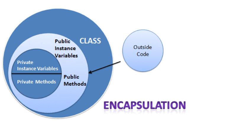 OOP-Encapsulation