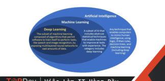 su-khac-nhau-giua-ai-machine-learning-va-deep-learning