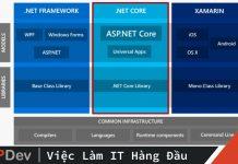 net-core-vs-asp-net-core