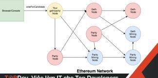 Transaction trong Ethereum xảy ra như thế nào