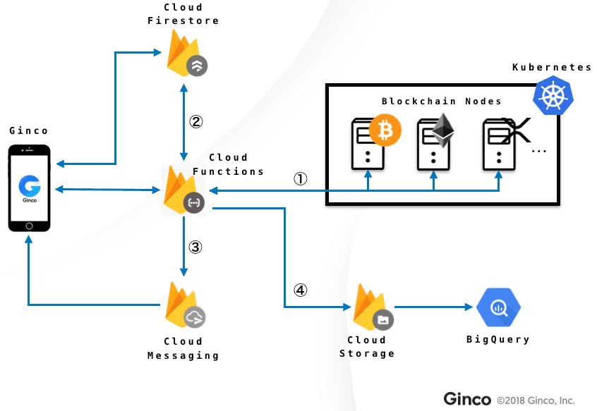 Ginco đã sử dụng và tối ưu Cloud Functions như thế nào