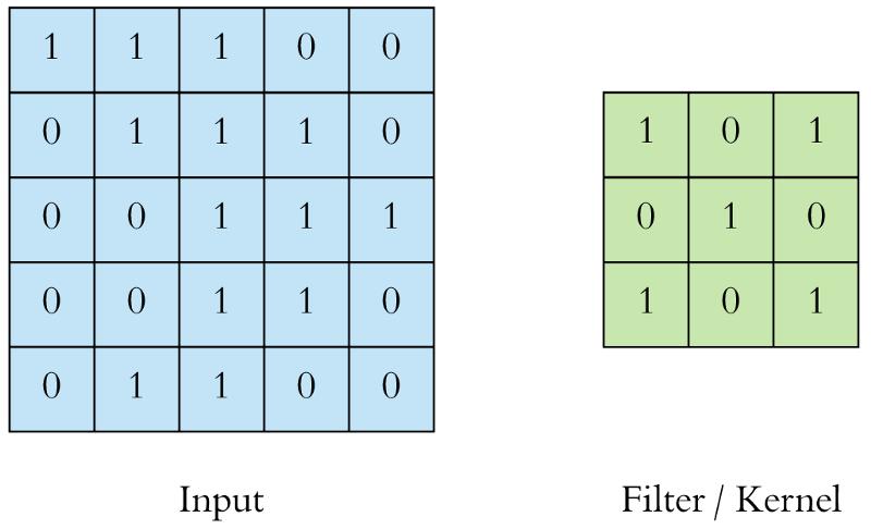 Ứng dụng Convolutional Neural Network trong bài toán phân loại ảnh