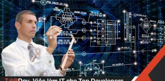 """""""Luyện"""" gì để trở thành Software Engineer xịn?"""