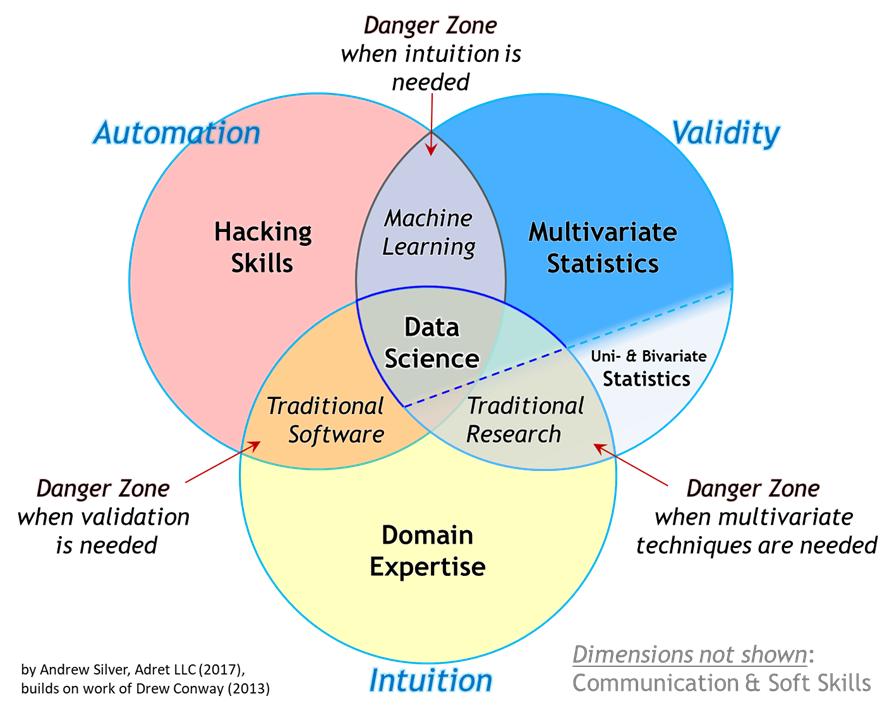 trở thành data scientist