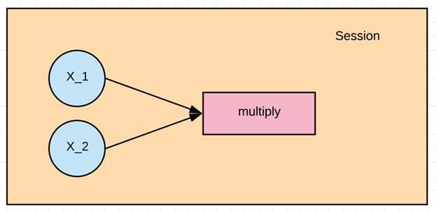 tensorflow là gì?