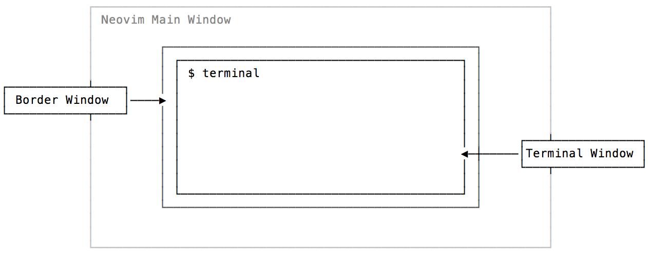 Cách mạng 0.4 của Neovim: Floating Window