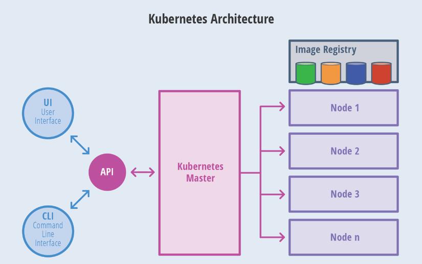 Cùng tìm hiểu về Kubernetes Architecture