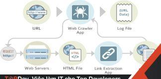 Crawl Data bằng Laravel và Goutte
