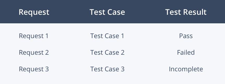 Tại sao Test Coverage là một phần quan trọng của Kiểm thử phần mềm?
