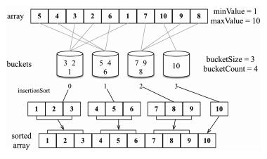 Các thuật toán sắp xếp phổ biến và JavaScript