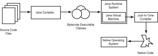 Tổng quan về ngôn ngữ lập trình java