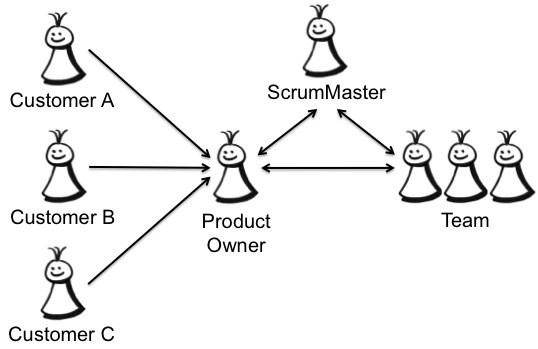 product owner là gì