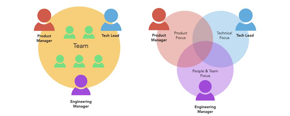 tech lead là gì