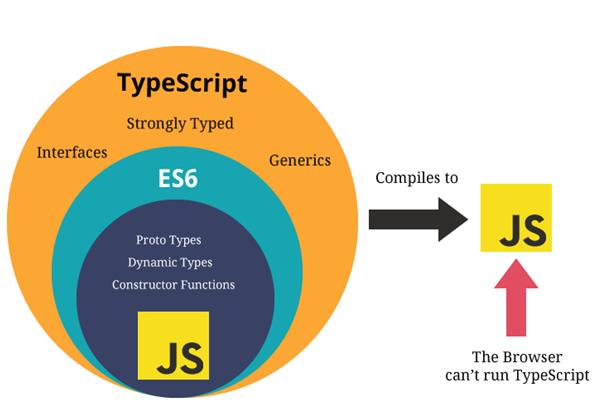 Typescript là gì