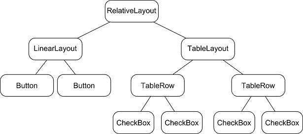 View Hierarchy, Optimize Layout và Custom View (Phần 1)!