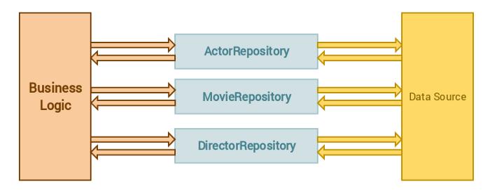 Repository design pattern hoàn thiện trong Laravel