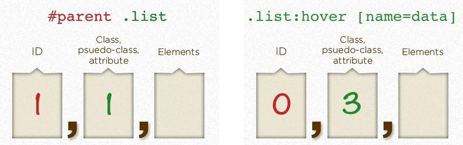 CSS Specificity là gì vậy?