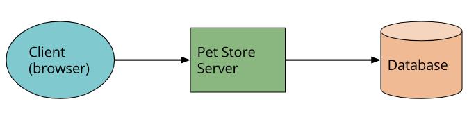 Làm quen với kiến trúc Serverless