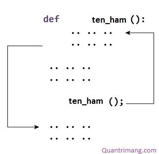 Hàm trong Python là gì? Các hàm trong Python