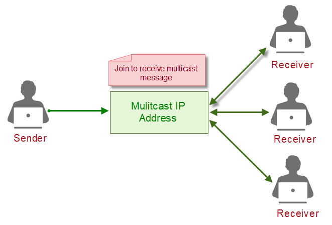 Xây dựng ứng dụng Client-Server với Socket trong Java
