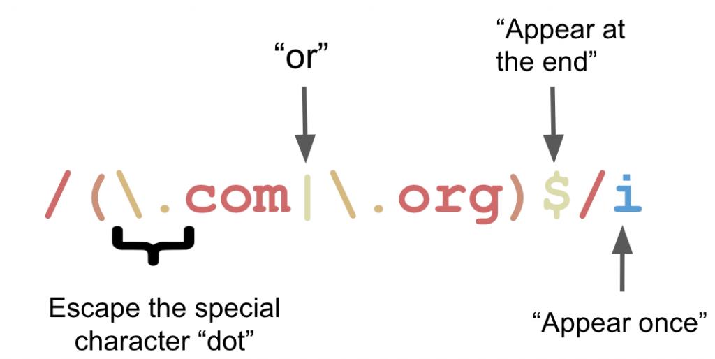 Hướng dẫn cơ bản để làm việc với Javascript regular expression