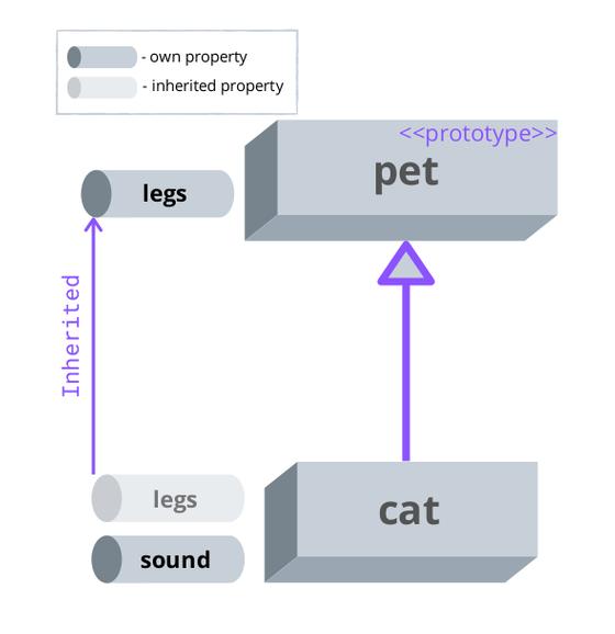 Nếu vỗ ngực xưng tên là một javascript developer sành sỏi, mà không giải thích được prototype inheritance thì thật là kỳ