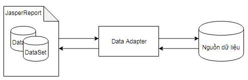 Làm việc với nguồn dữ liệu trong JasperReport