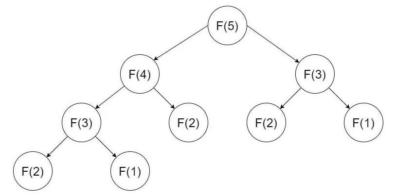 Dãy Fibonacci [Bài tập Python]