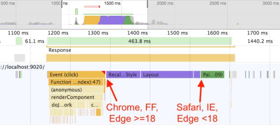 Đo thời gian render bằng Chrome