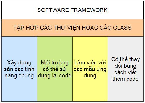 Framework là gì? Sự khác biệt giữa framework và library