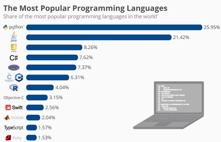 Nên học ngôn ngữ lập trình nào để sau này dễ xin việc?