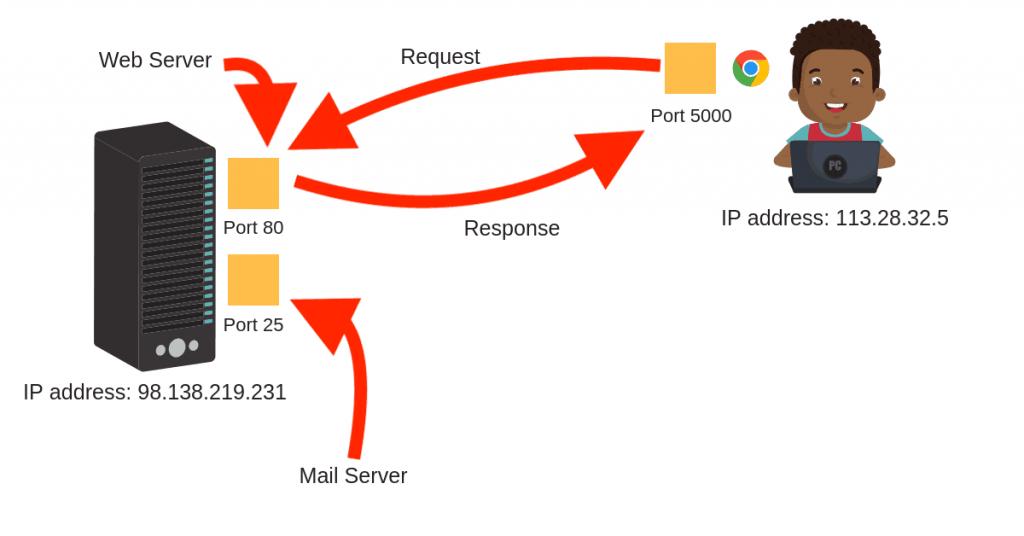 Python:Tạo một máy chủ HTTP đơn giản