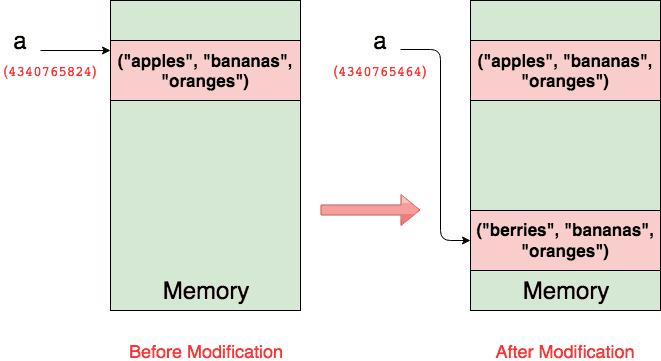 Python: Sự khác nhau giữa List và Tuple?
