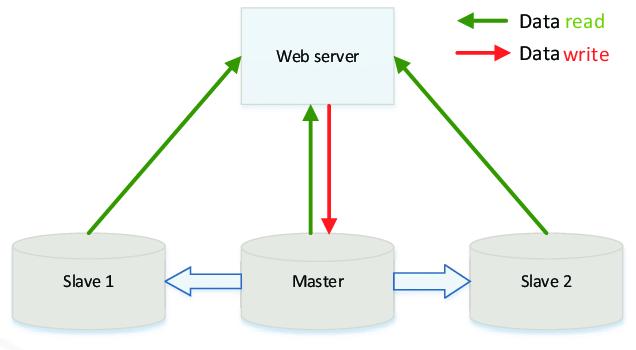 Sao lưu và đồng bộ dữ liệu - Redundancy and Replication