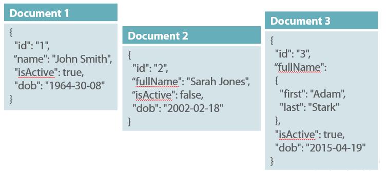 System Design Cơ Bản - Sql vs. Nosql