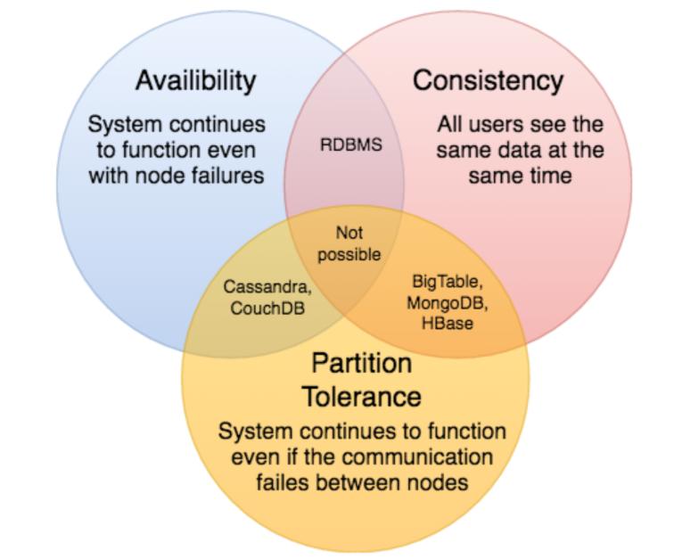 System Design Cơ Bản - Định lý Cap / Cap Theorem