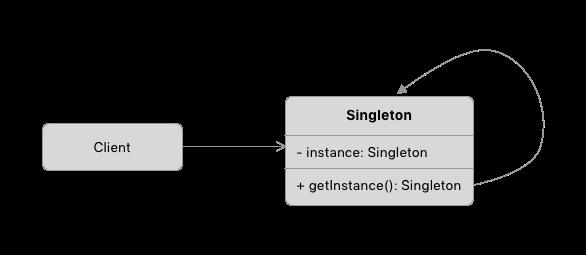Giới thiệu Singleton Pattern